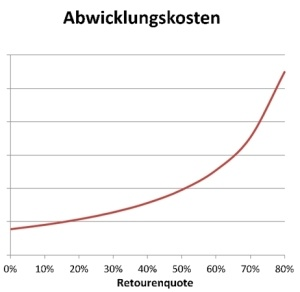 Abwicklungskosten je Retourenquote